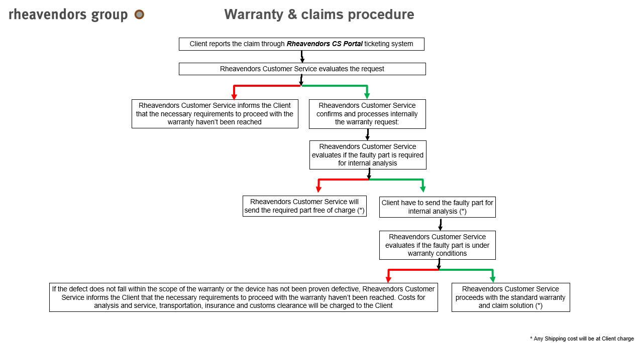 this warranty claim procedue is resumed in the following flow diagram: